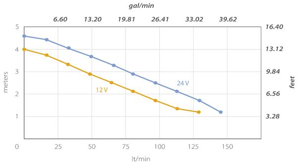 Tech Graph 2