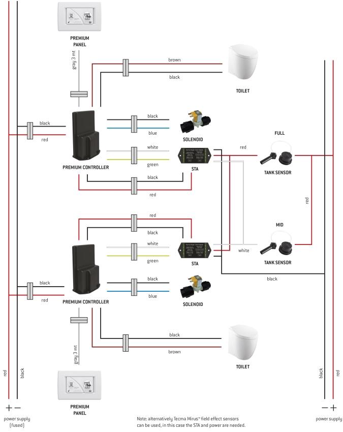 premium control panel  thetford marine